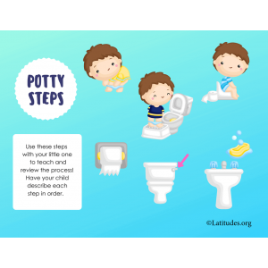 Steps for Using the Potty Printable Poster